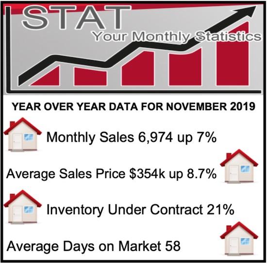 Phoenix Homes November 2019 Market stats
