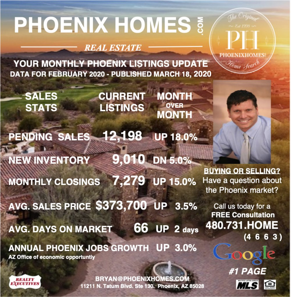 Phoenix Homes February Market Update