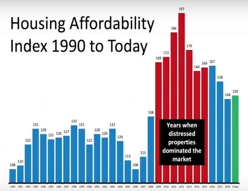 Phoenix homes housing affordability